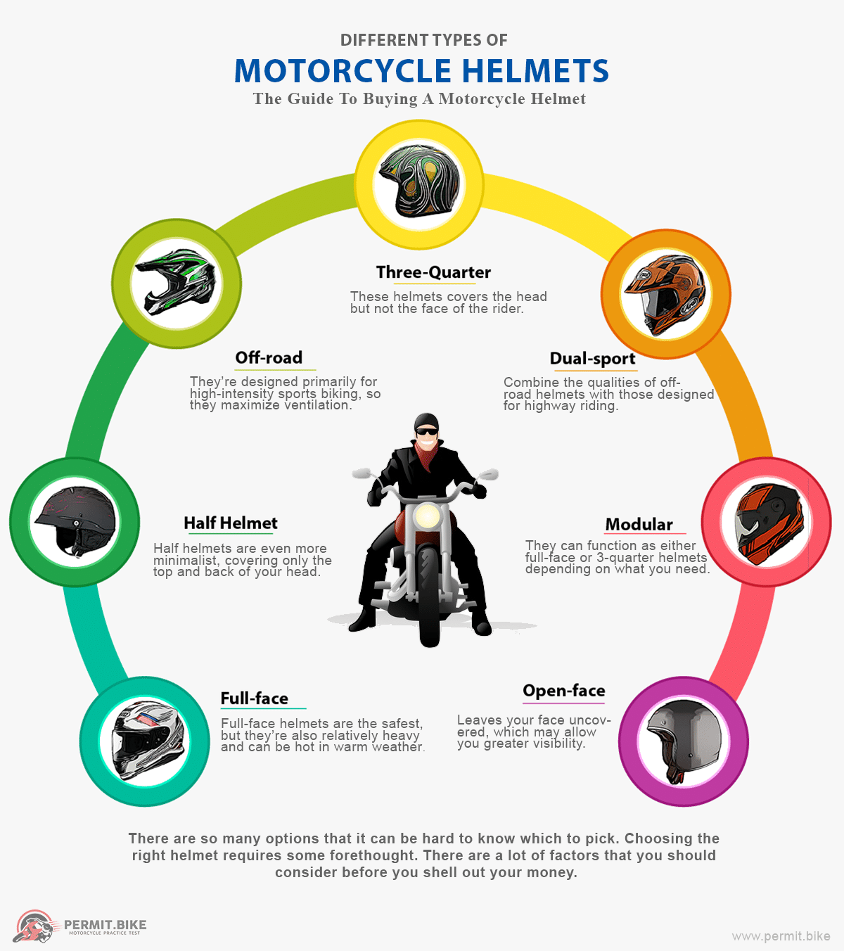 Types of Motorcycle Helmets Infographic
