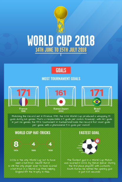 World Cup 2018 Infographic - Infographics | Graphs net
