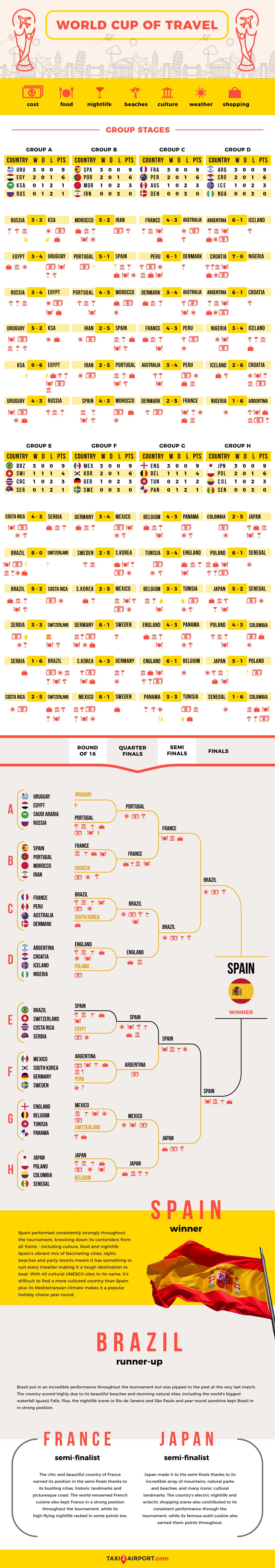 World Cup of Travel Infographic