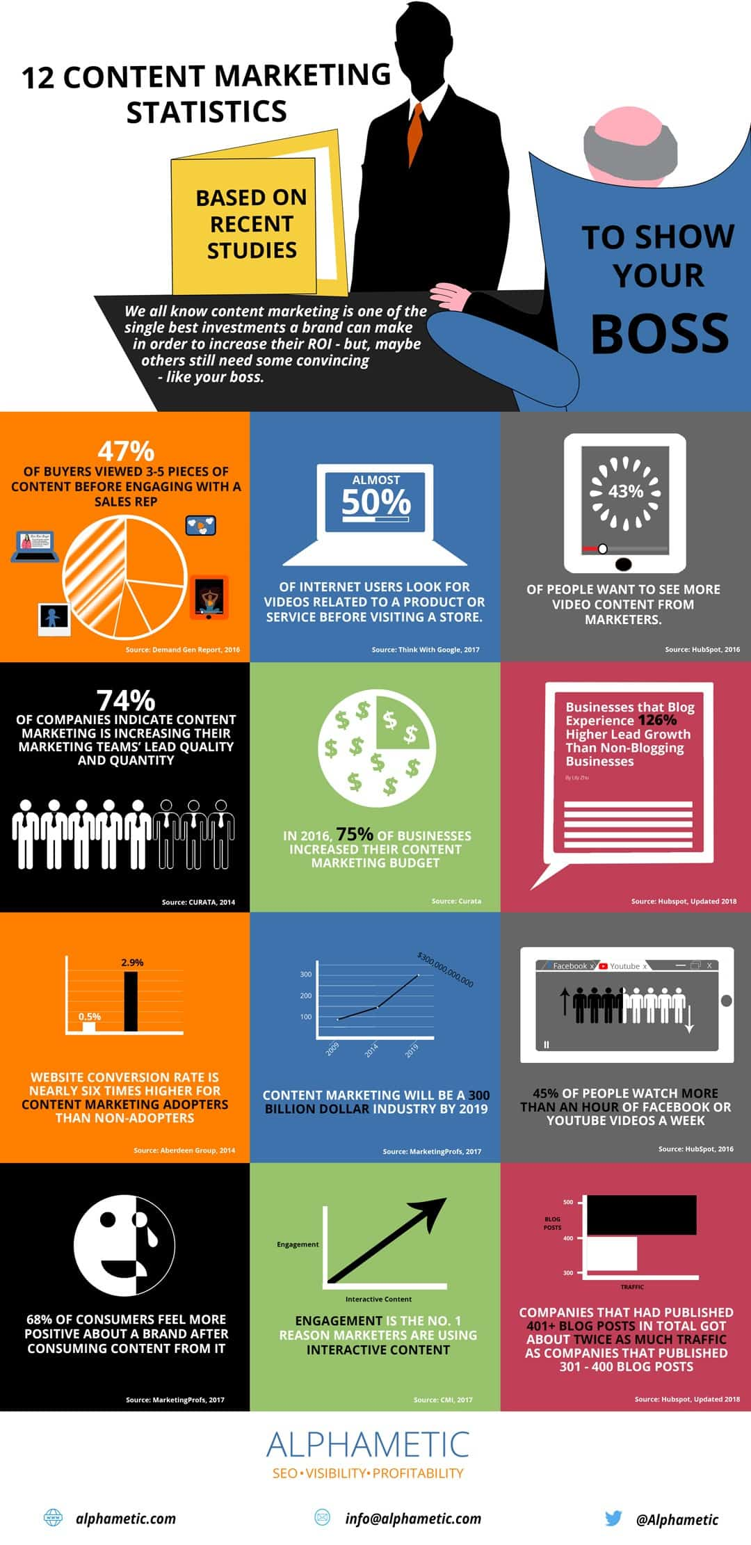 12 Content Marketing Statistics Based on Recent Studies Infographic