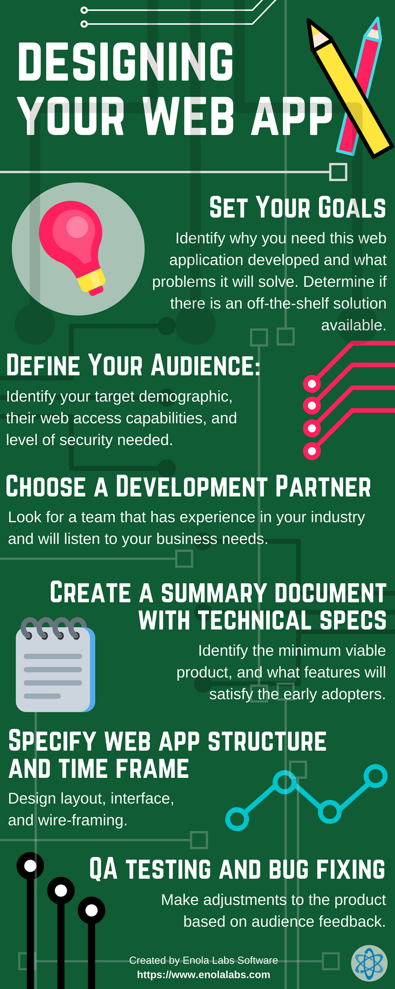 6 Steps to Web Application Development Infographic