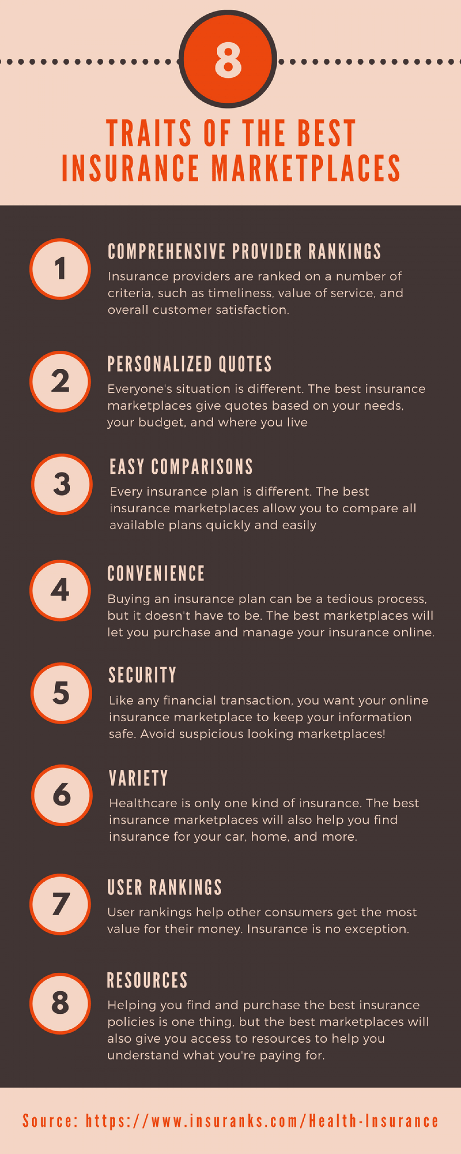 8 Traits of Best Insurance Marketplaces Infographic