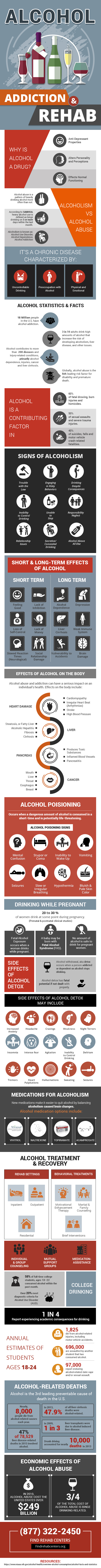 Alcohol Addiction and Rehab Infographic