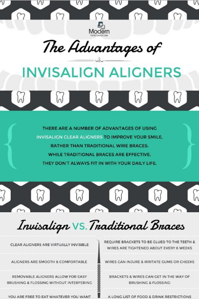 Invisalign Verses Traditional Braces