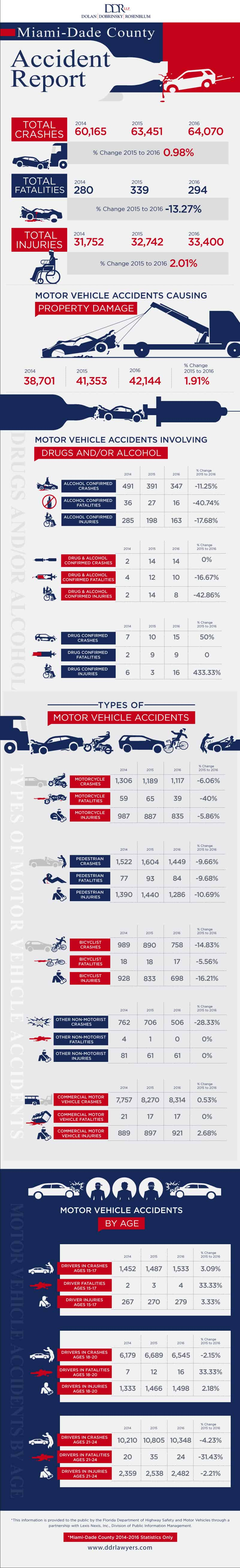 Miami Dade County Accident Report Infographic