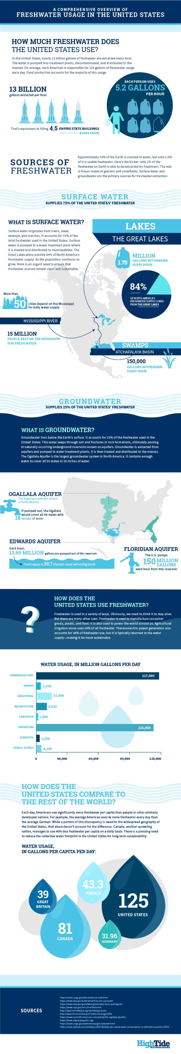 Overview of Freshwater Usage in the United States Infographic