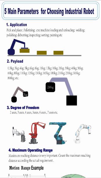 Parameters for Choosing Industrial Robot