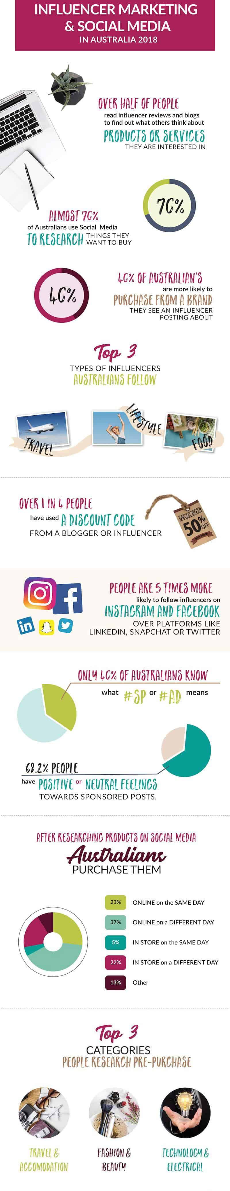 Statistics Influencer Marketing Australia Infographic