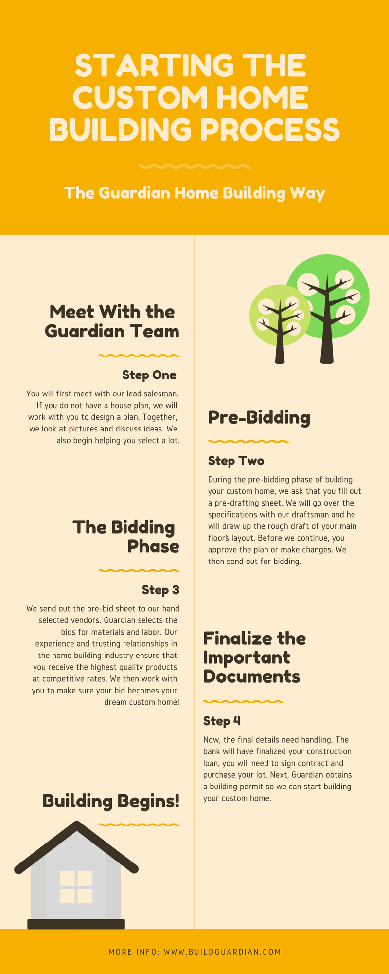 The Home Building Process Infographic