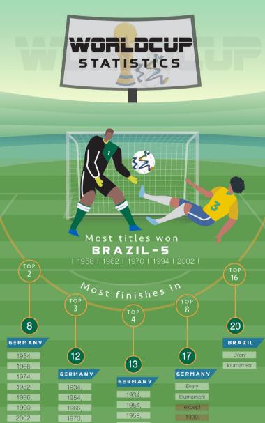 World Cup Statistics - Infographics   Graphs net