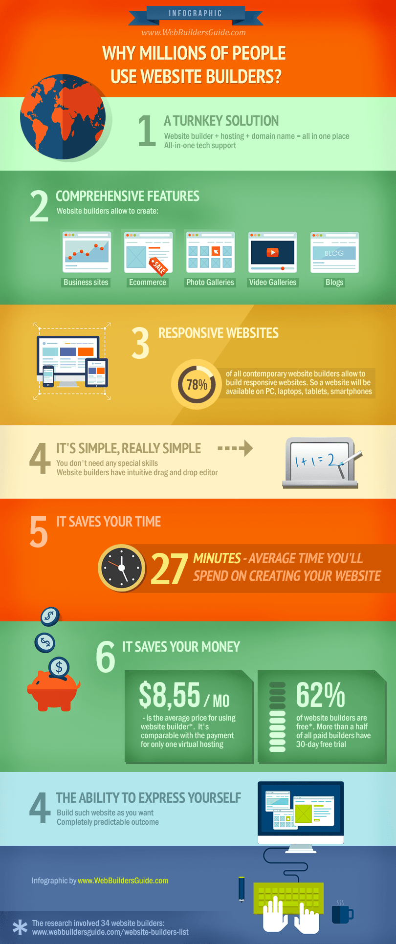 why Million of People Use Website Builders Inforgraphic