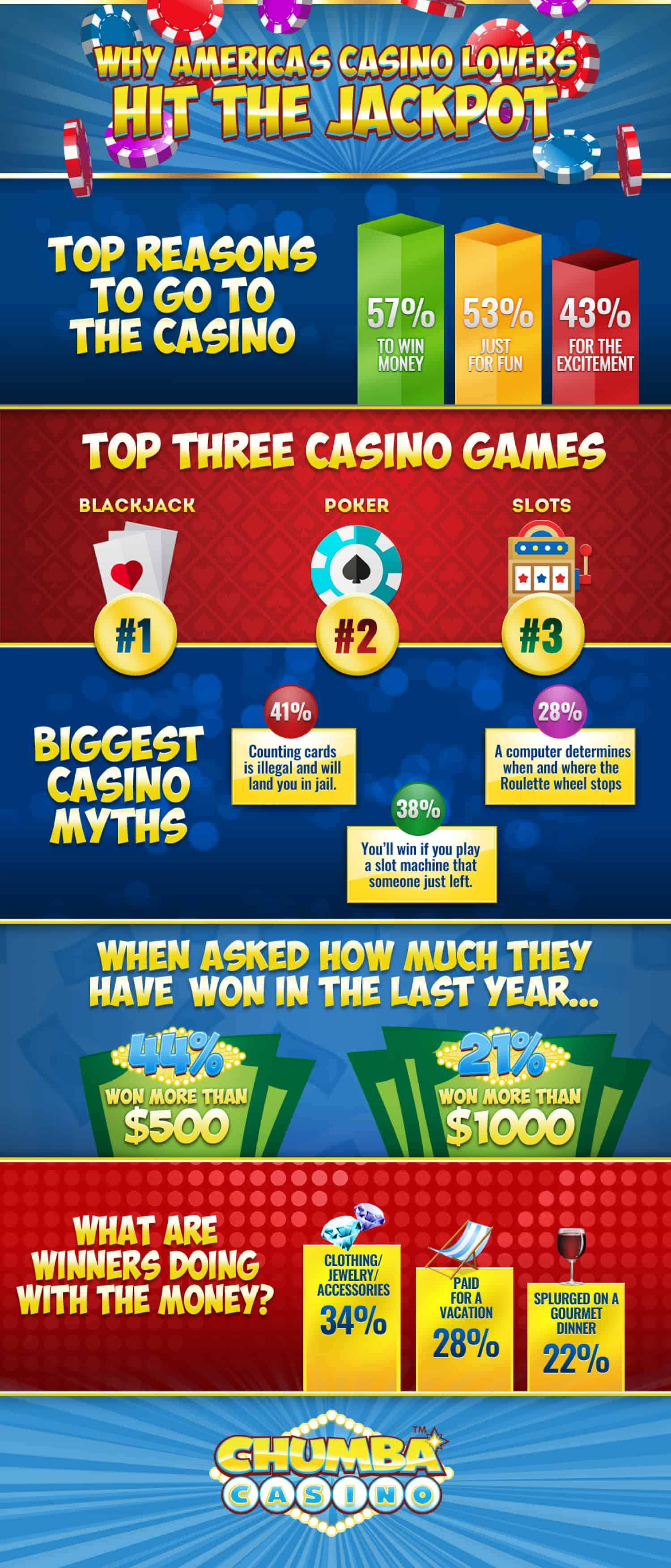 Reasons to go to Casino Infographic