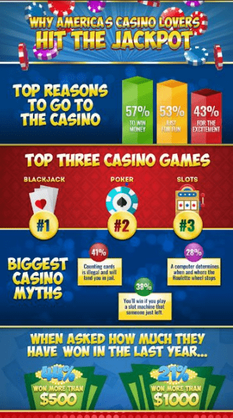 Reasons to go to Casino