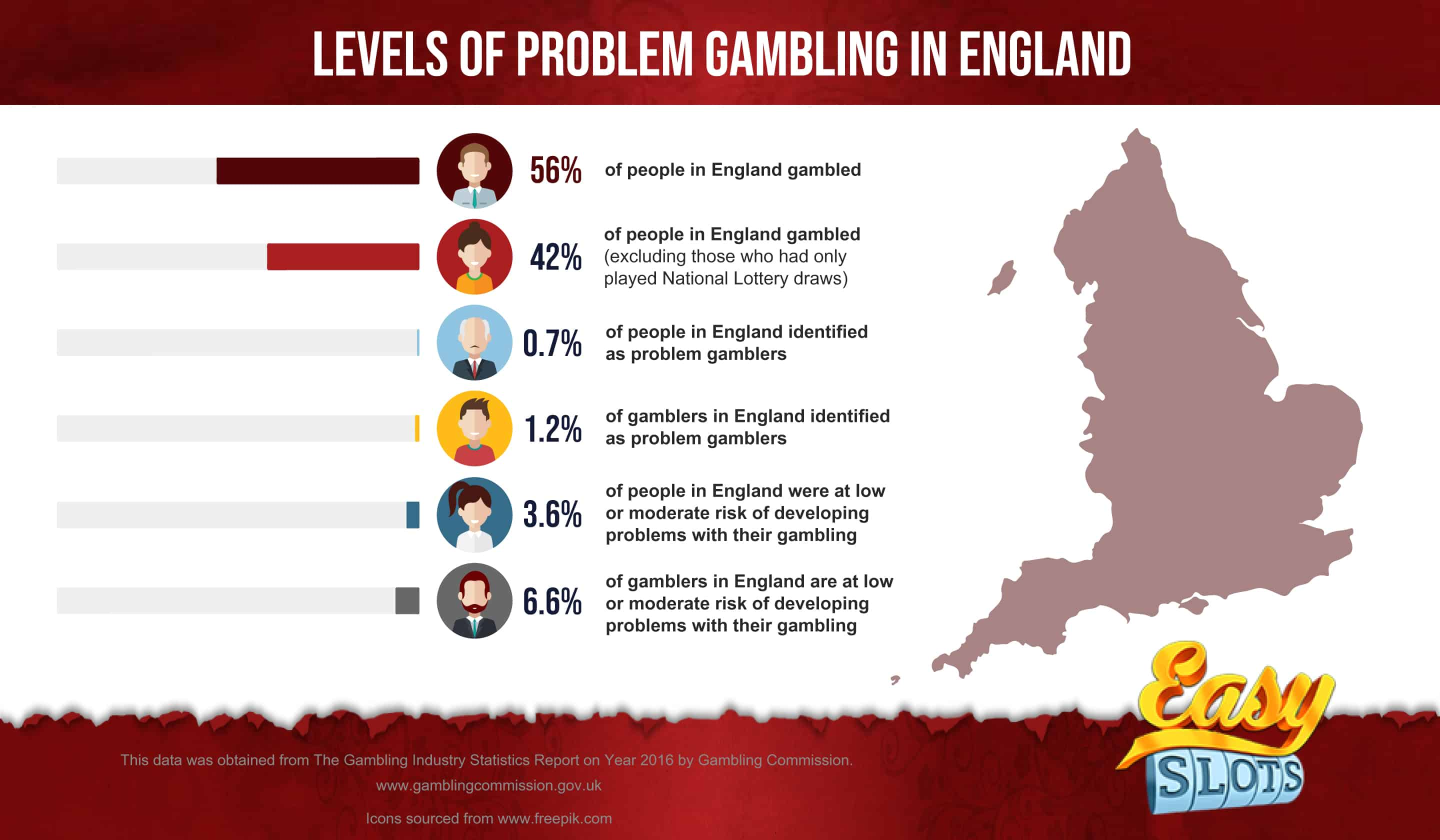 Gaming Machine Stats in UK Infographic