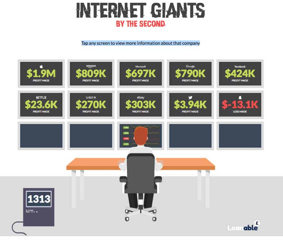 Internet Giants by the second Infographic
