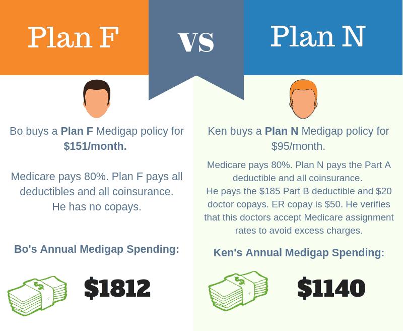 Medigap PlanF vs PlanN Infographic