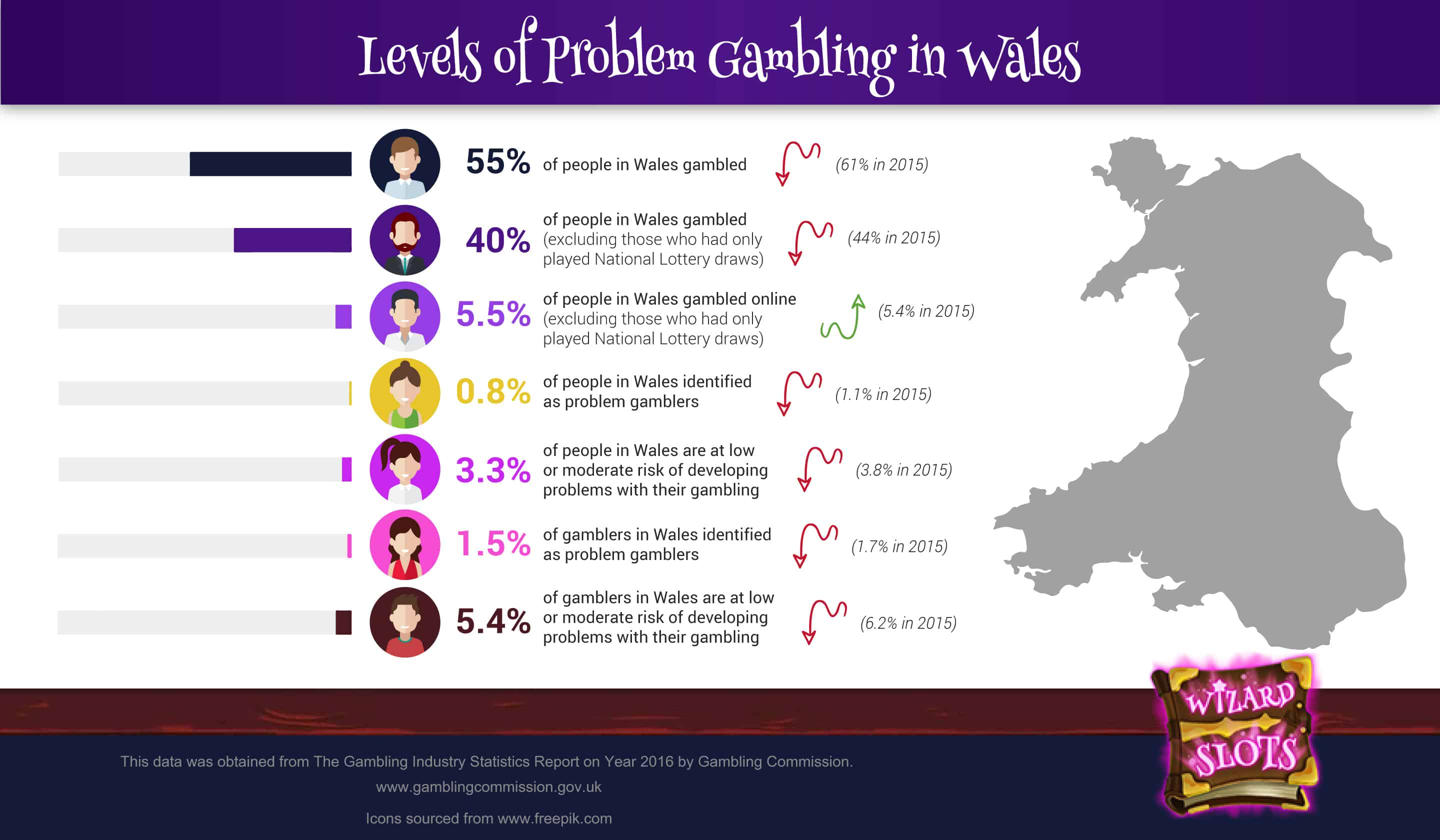 Problem Gambling in Wales Infographic