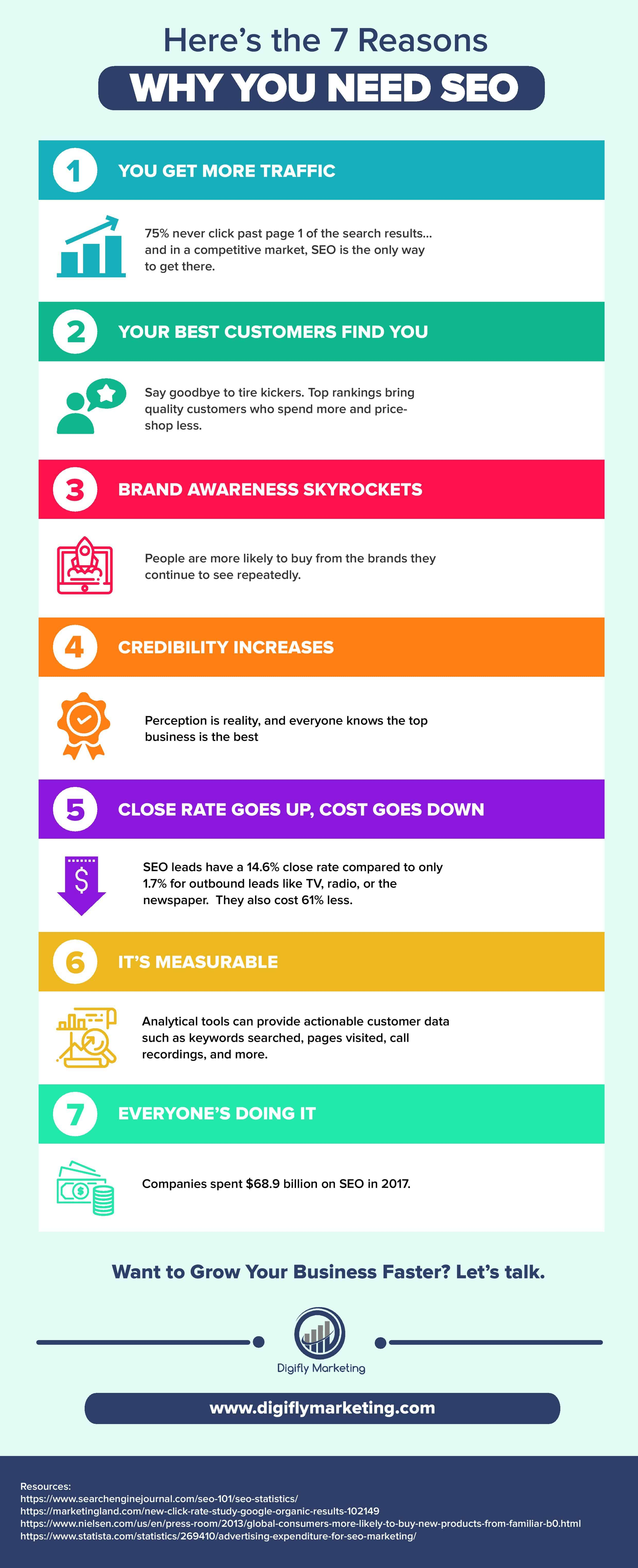 Reasons You Need SEO Infographic