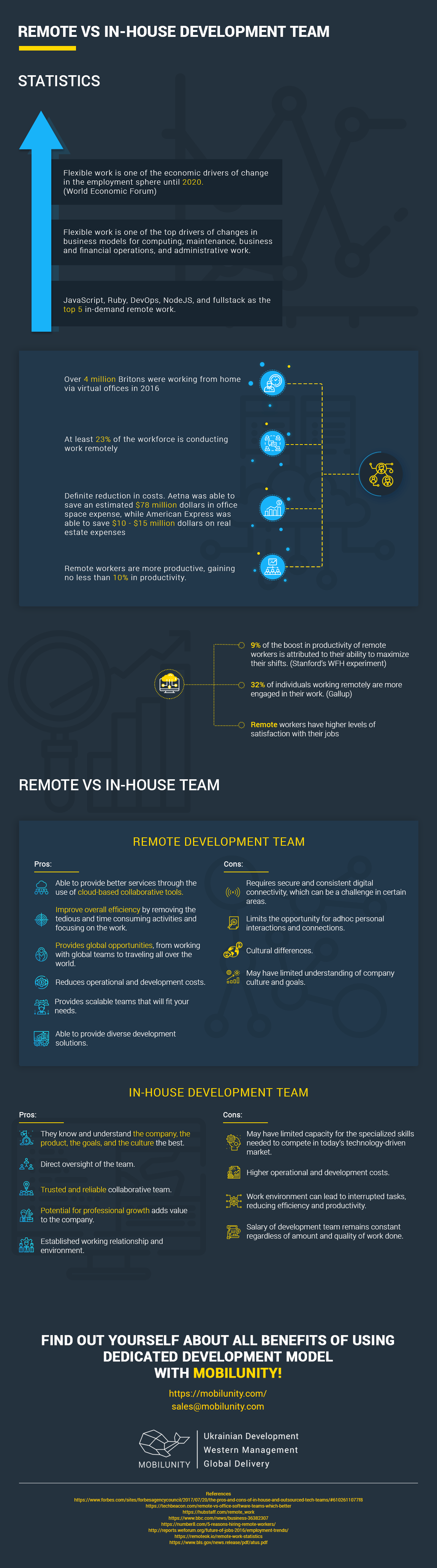 Remote vs Inhouse Development Team Infographic