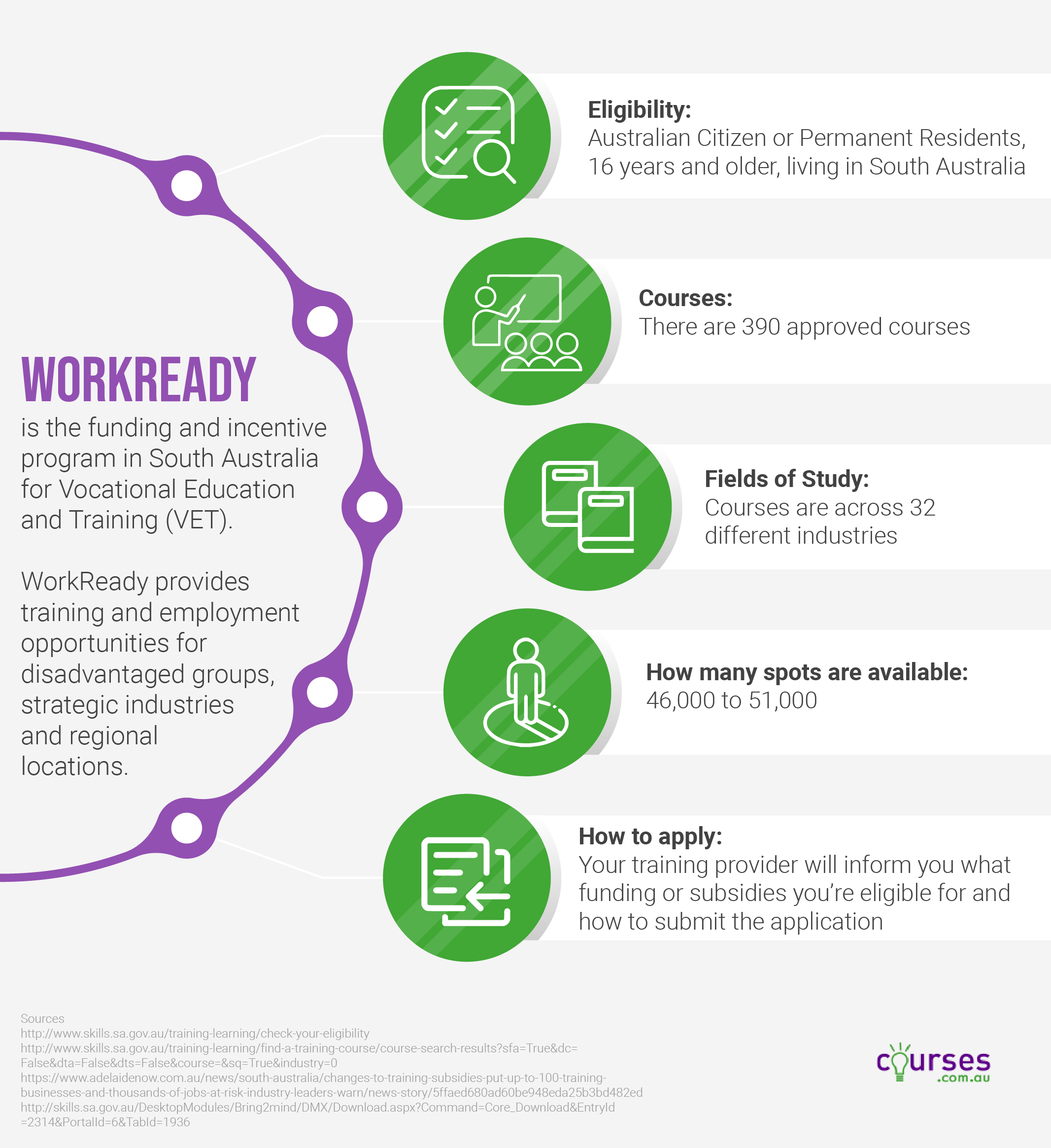 Work Ready South Australia Infographic
