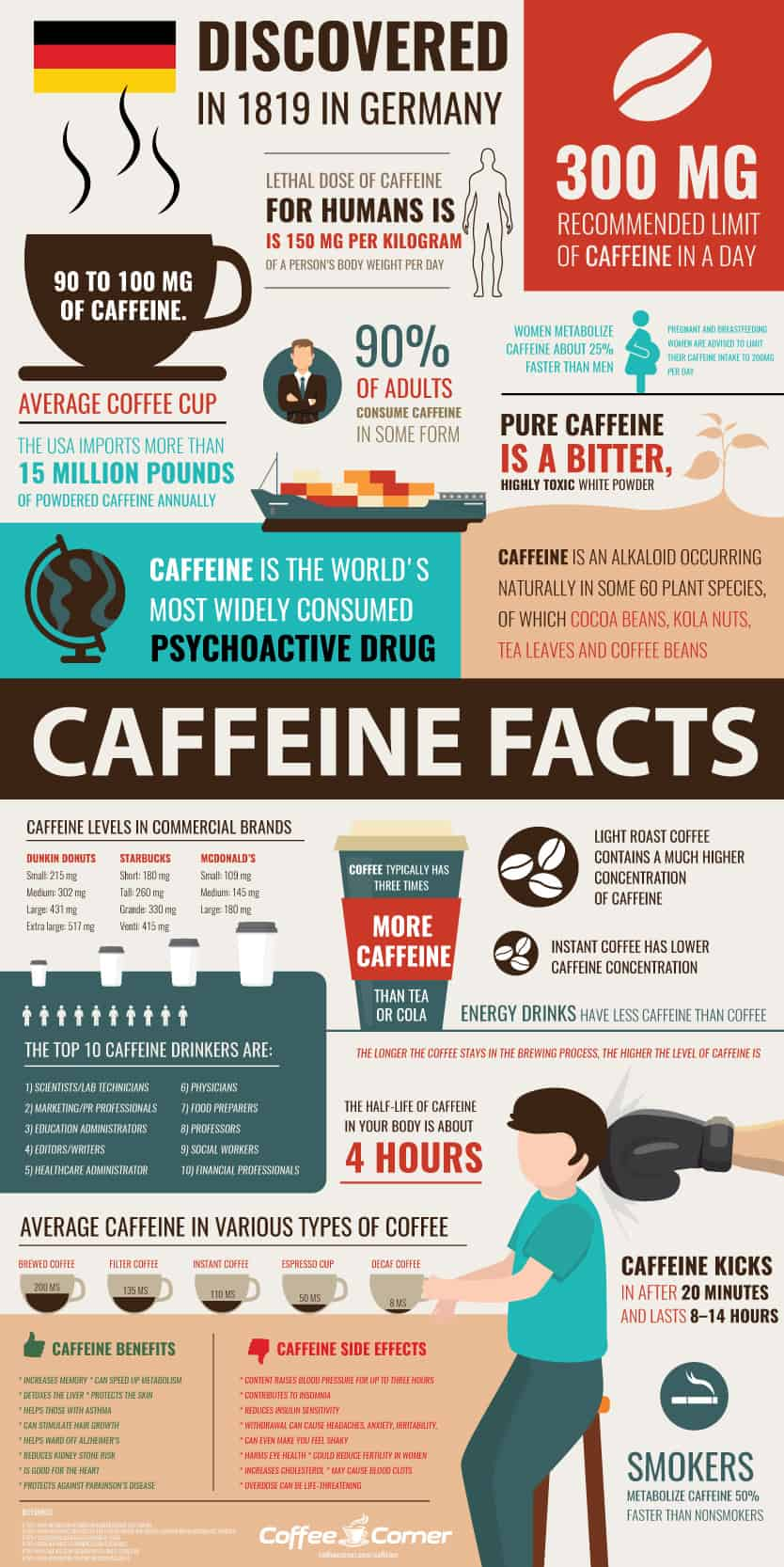 Caffeine Facts Infographic