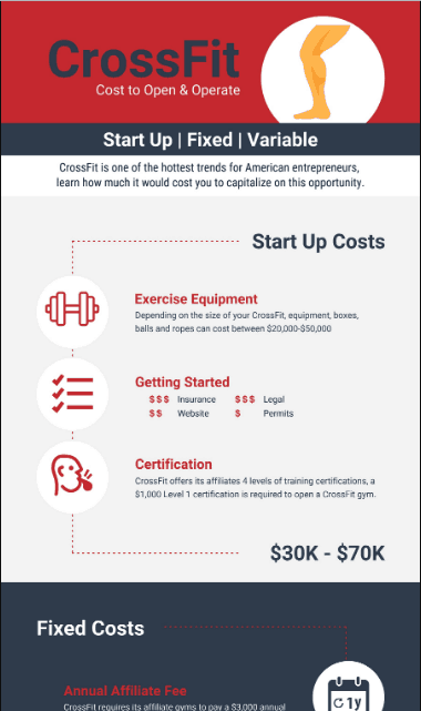 Costs to Open a CrossFit Gym