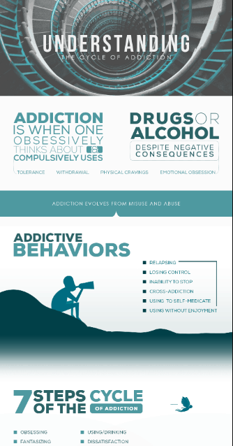 Cycle of Addiction