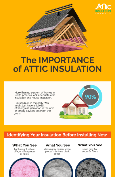 Importance of Attic Insulation