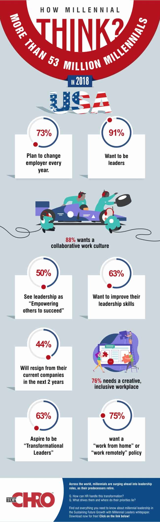 growth with millennial leaders infographic
