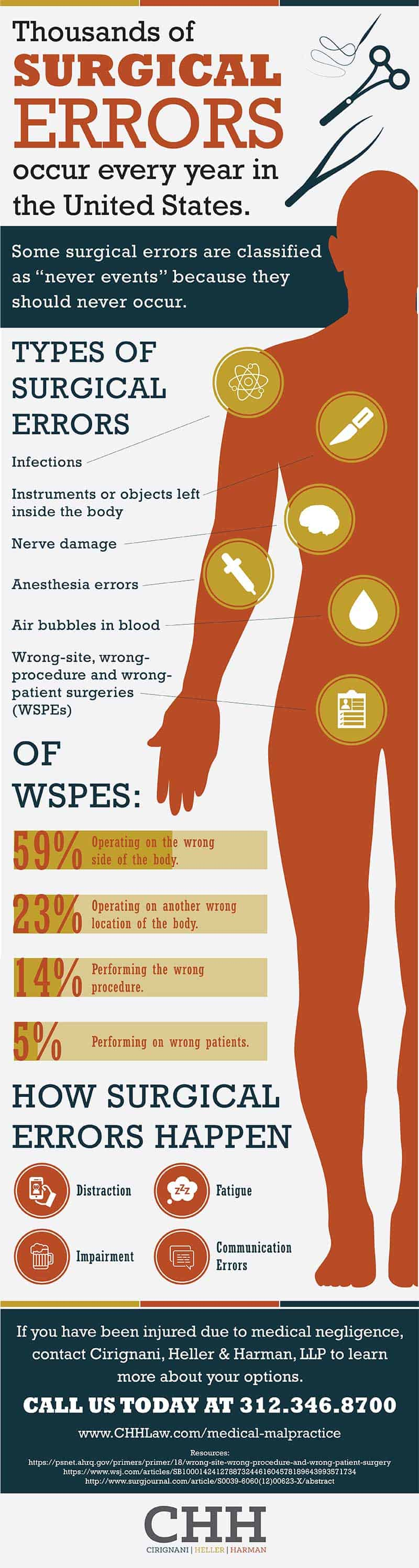 CHH Surgical Errors infographic