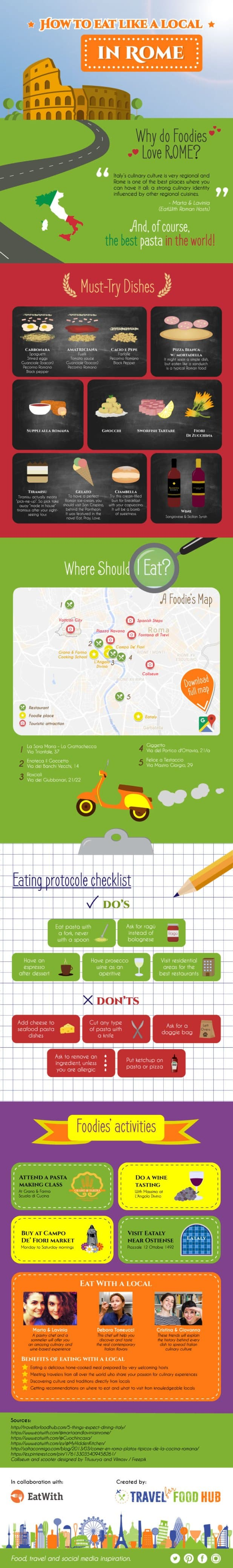 How to Eat like a Local in Rome infographic