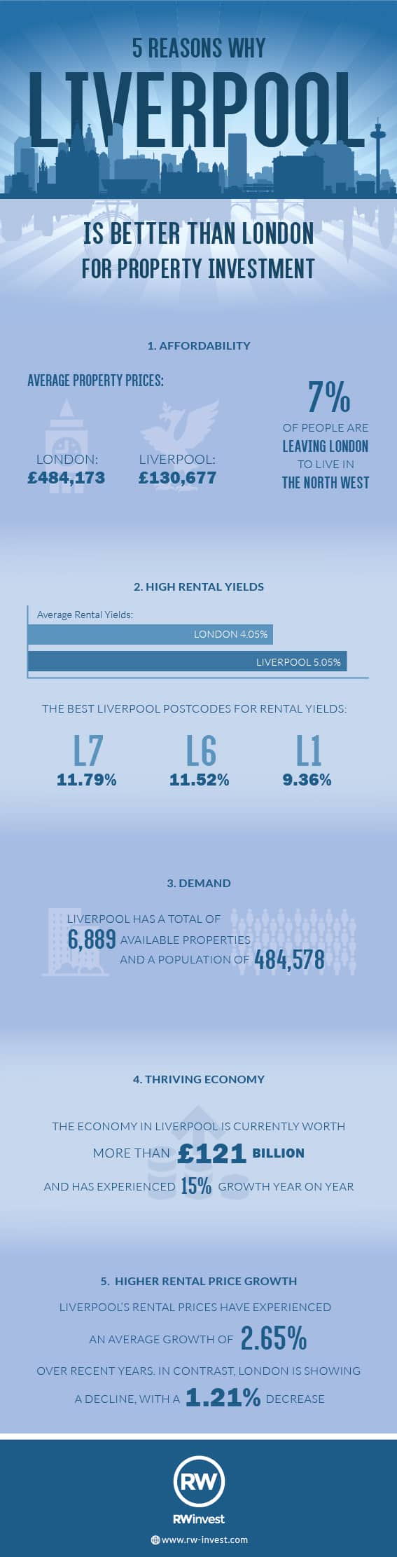 Liverpool is Better than London Infographic