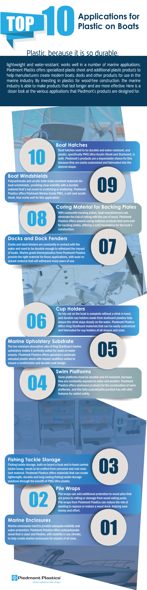 Plastic Sheet on Boats Infographic
