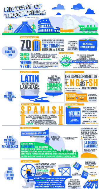 The History of Translations