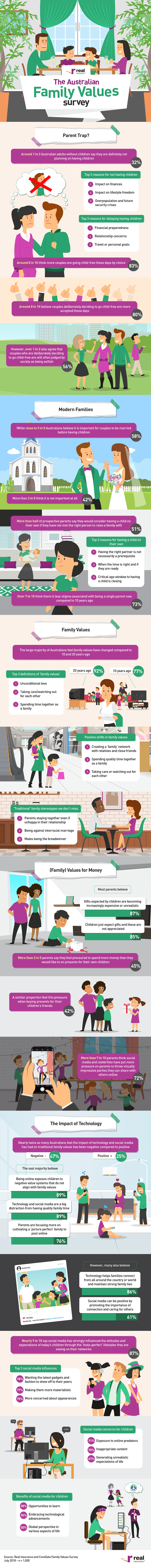 real insurance family values infographic
