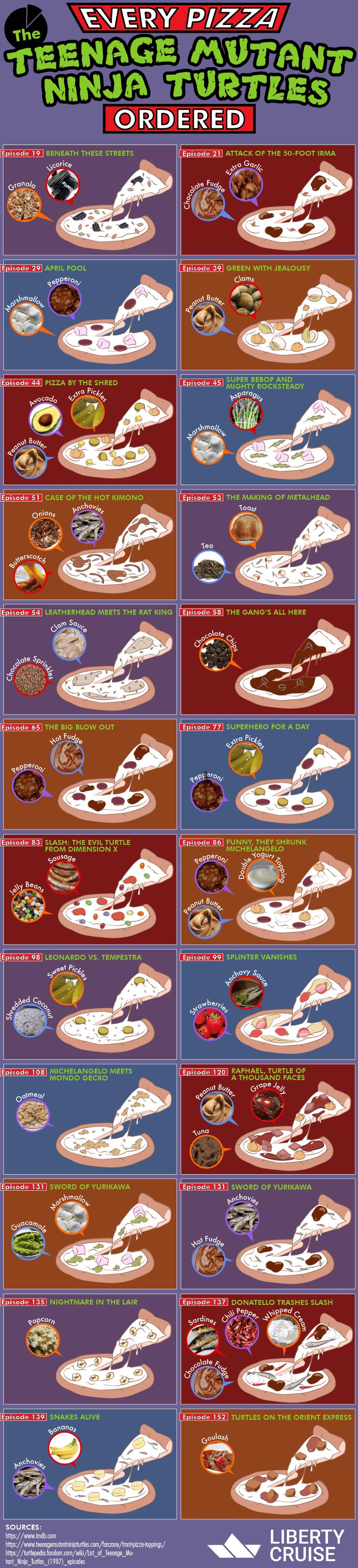 Every pizza the ninja turtles ordered