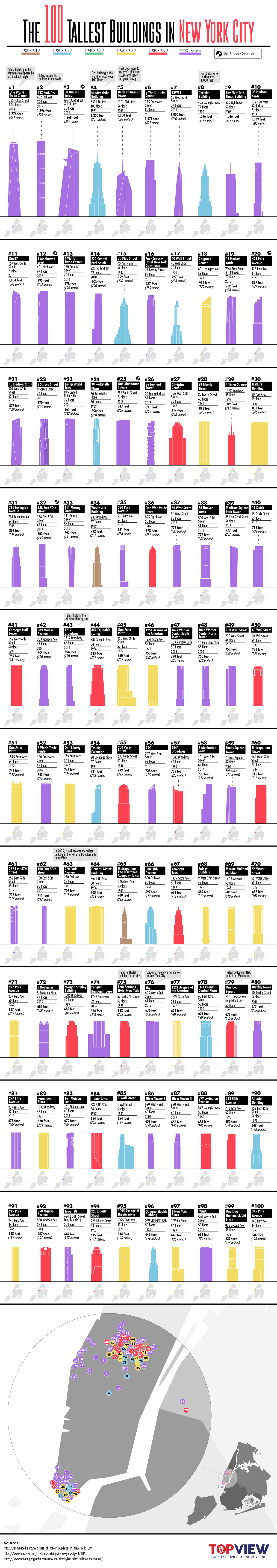 100 tallest buildings in nyc