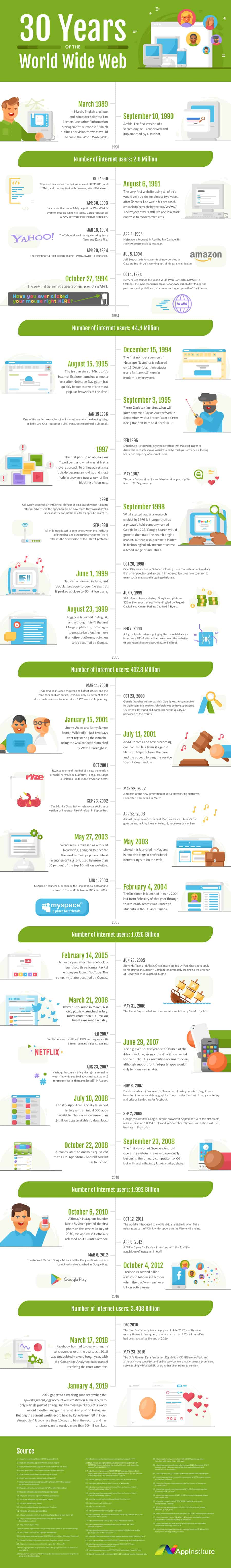 30 years of world wide web