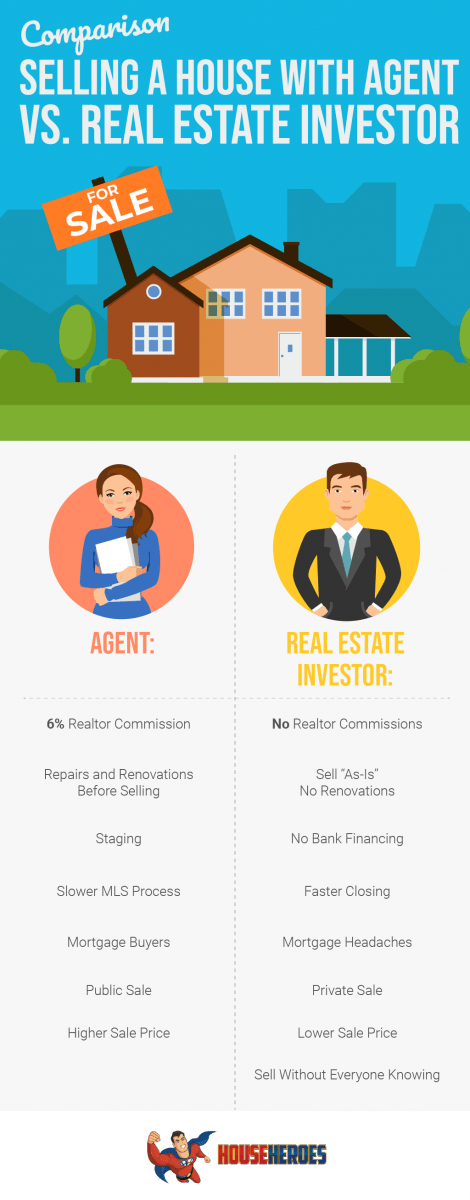 Selling a house with agent vs Realestate investor
