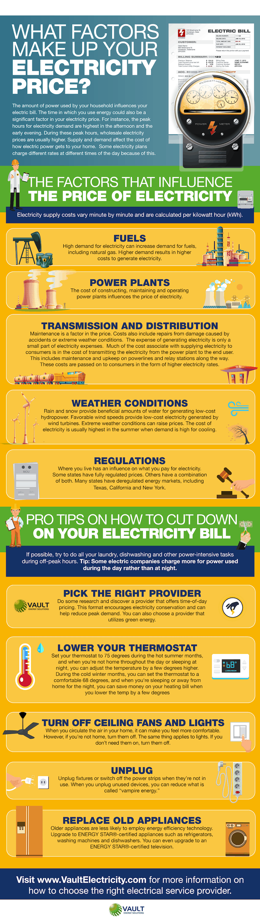 What Factors Make up Your Electricity Price