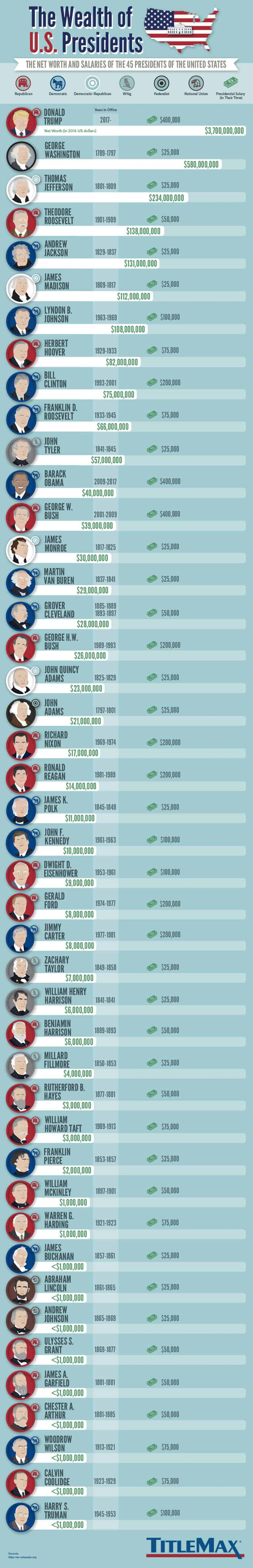 who were wealthiest us presidents
