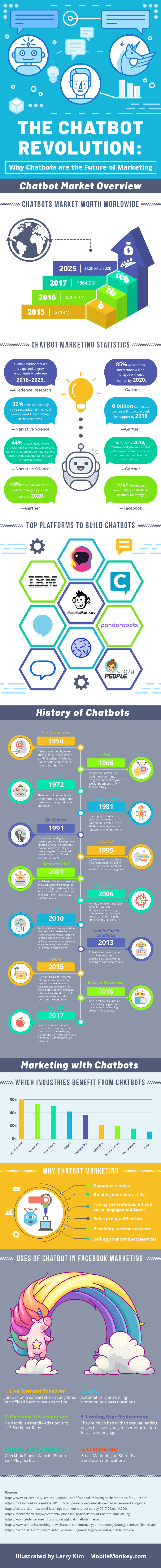 How Chatbots Will Transform