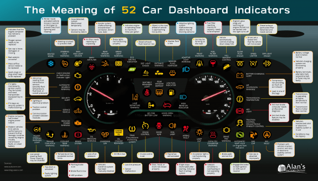 The Meaning of 52 Vehicle Warning Indicators ...