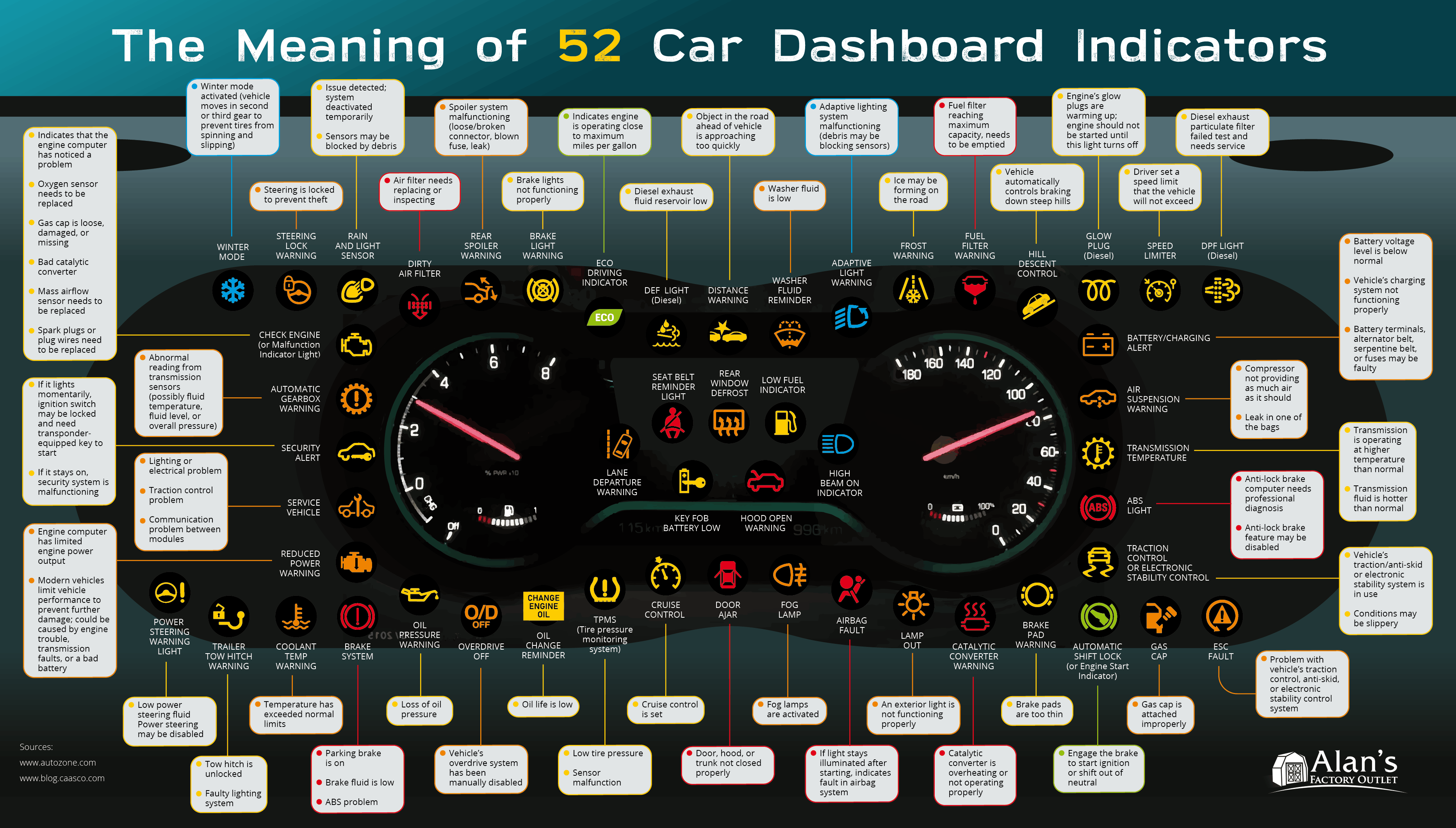 Meaning 52 Dashboard Indicators Warning Lights