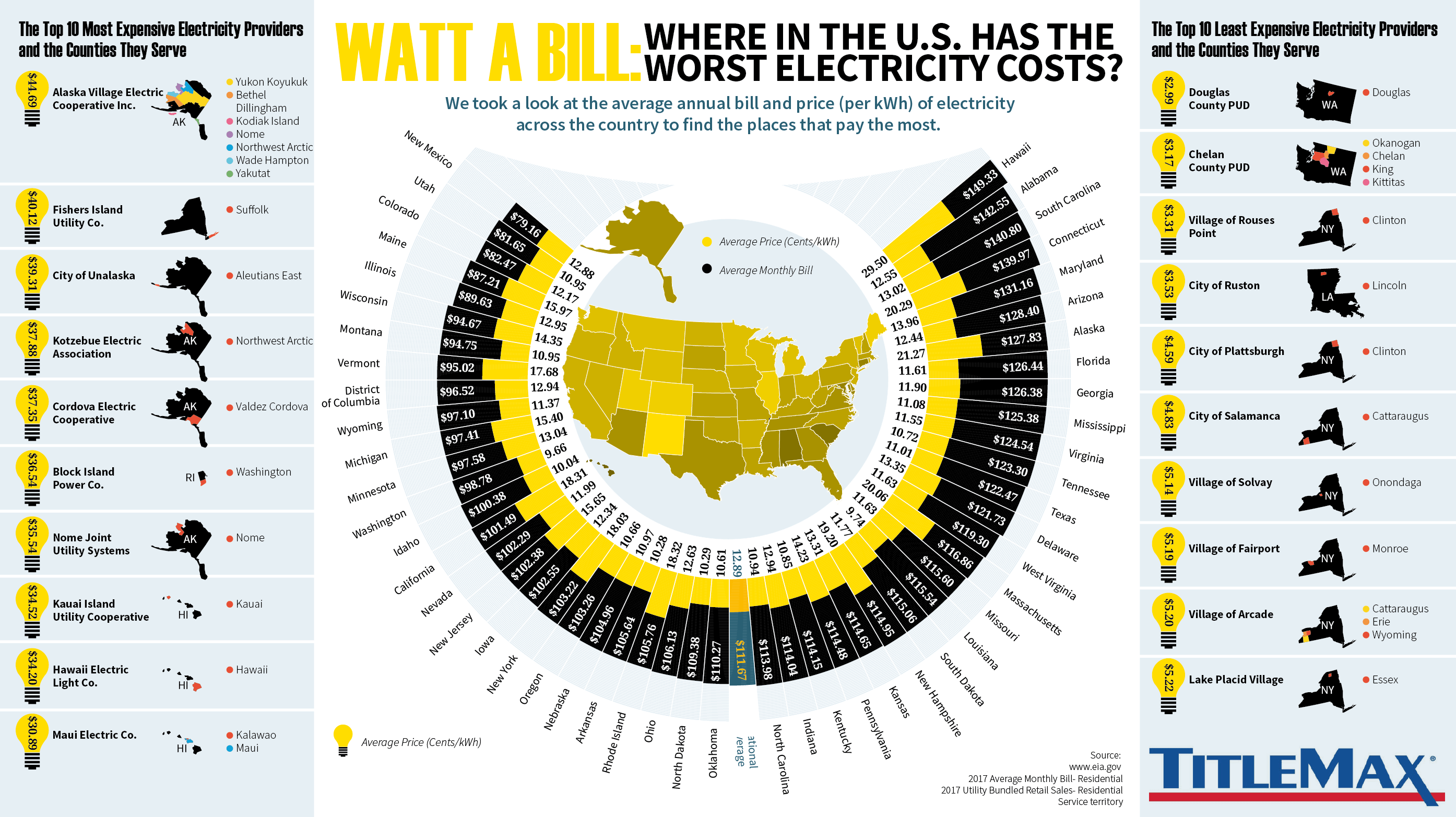 Where in United States Worst Electricty Costs