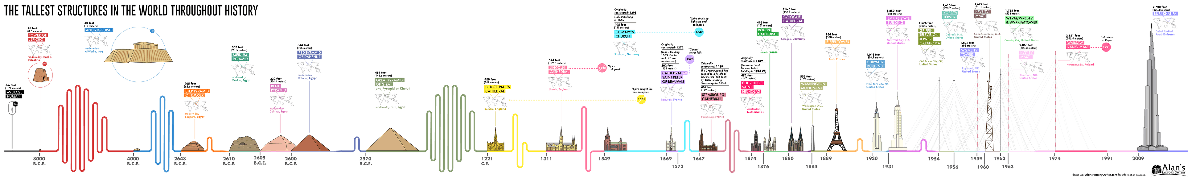 Tallest Buildings Structure Infographic