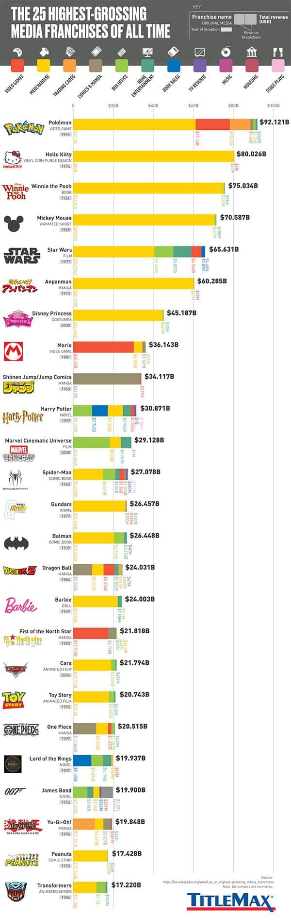25 Highest Grossing Media Franchises