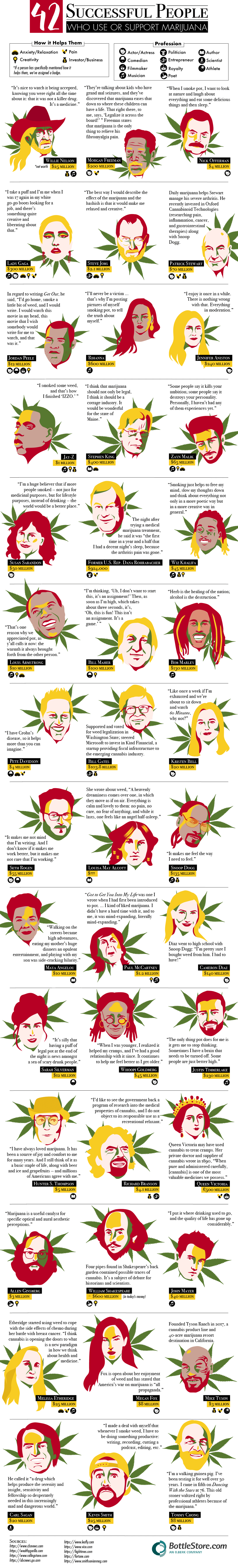 42 Successful People Who Use Support Marijuana