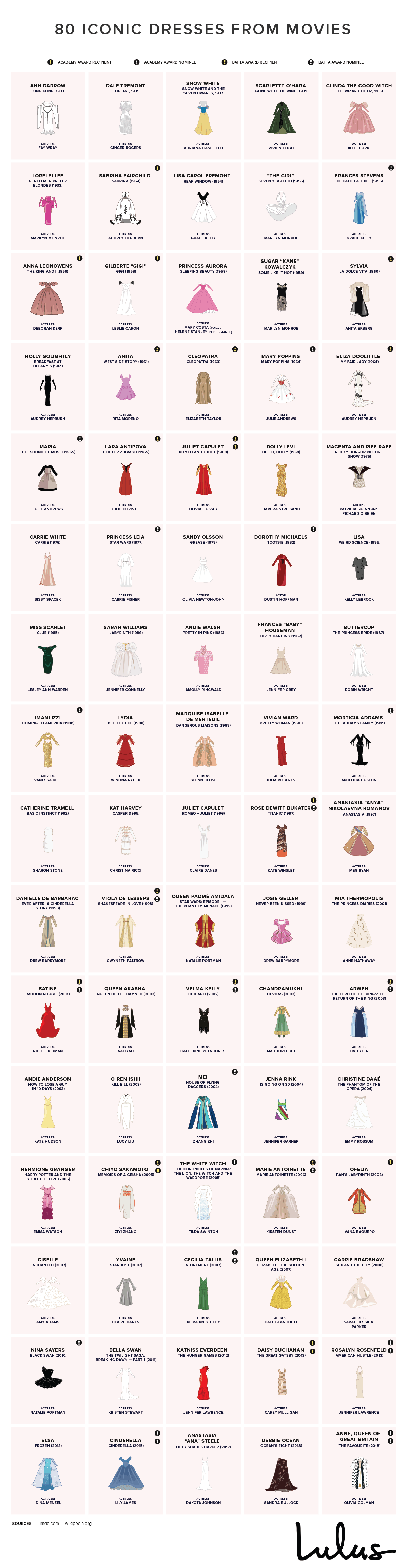 80 Iconic Dresses From Movies