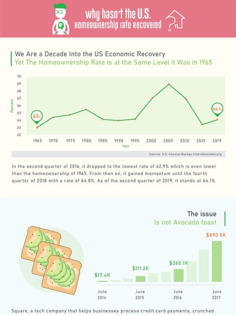 Millennial Housing Infographic